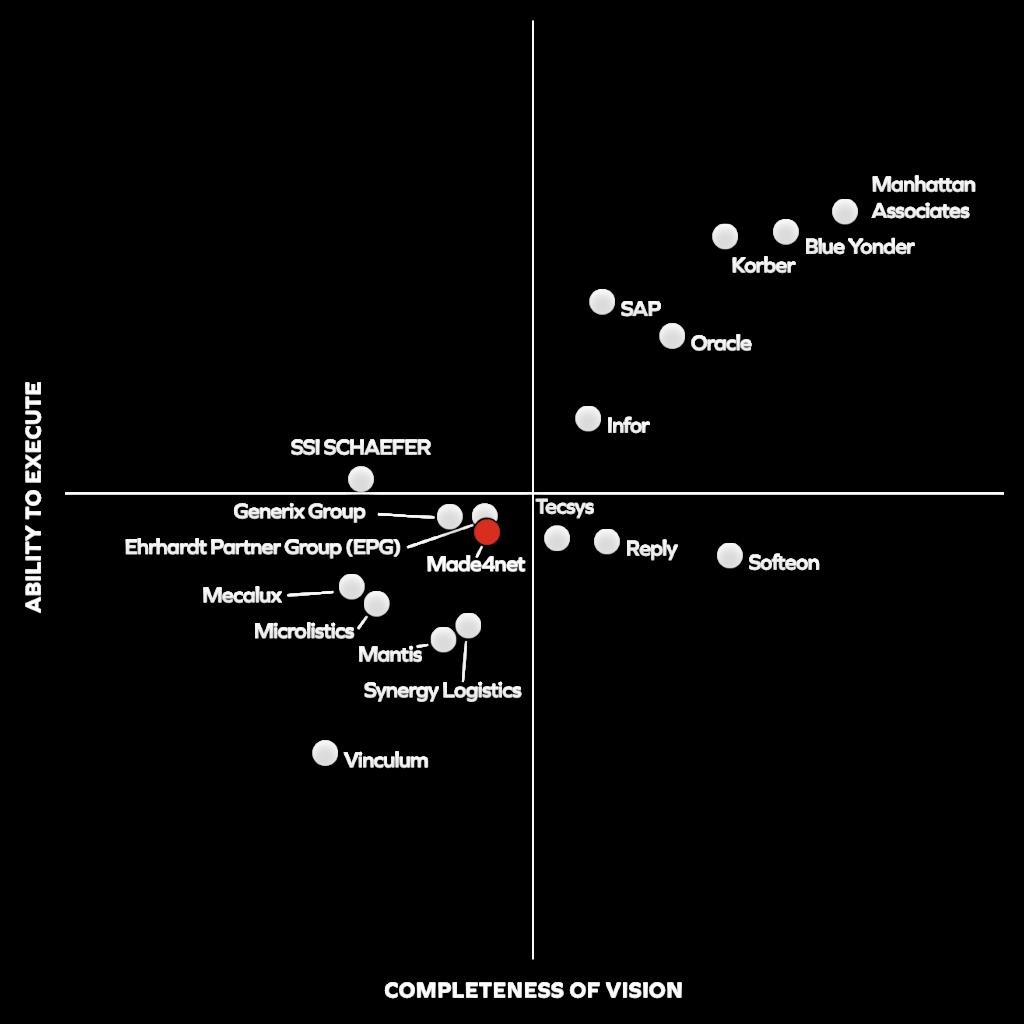Gartner Magic Quadrant Chart